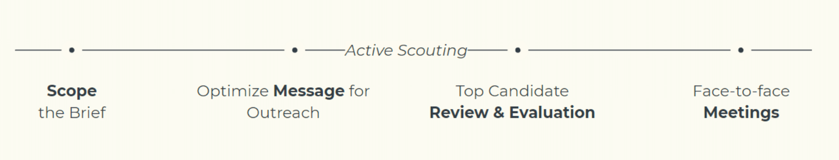 Scouting timeline